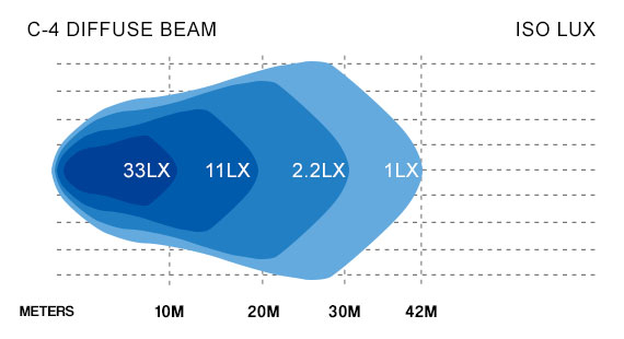 C4 Diffuse Beam Lux Chart