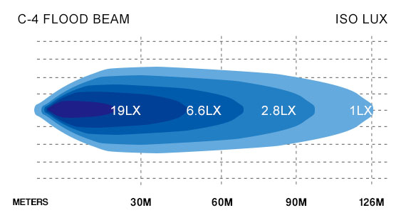 C4 Flood Beam Lux Chart
