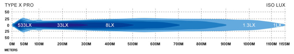 STEDI Type X Pro Lux Graph